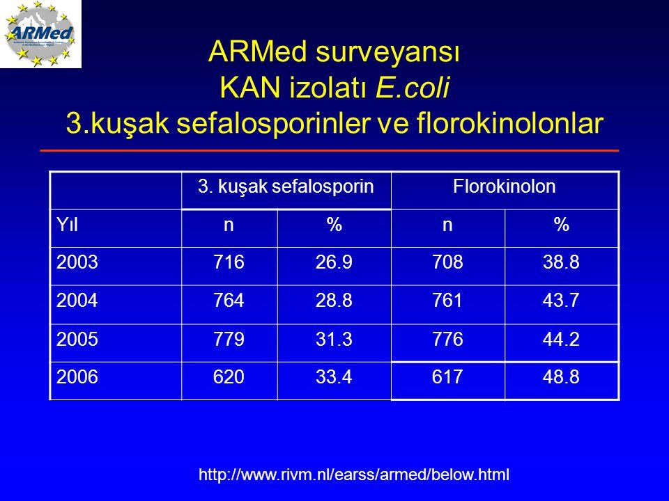 ARMed surveyansı KAN izolatı E. coli 3