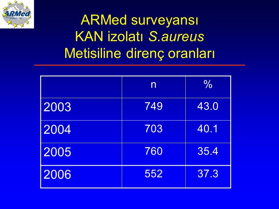 ARMed surveyansı KAN izolatı S.aureus Metisiline direnç oranları