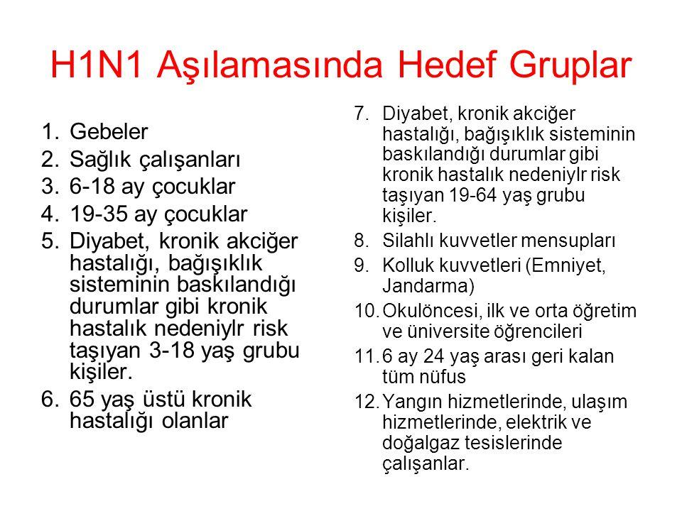 H1N1 Aşılamasında Hedef Gruplar