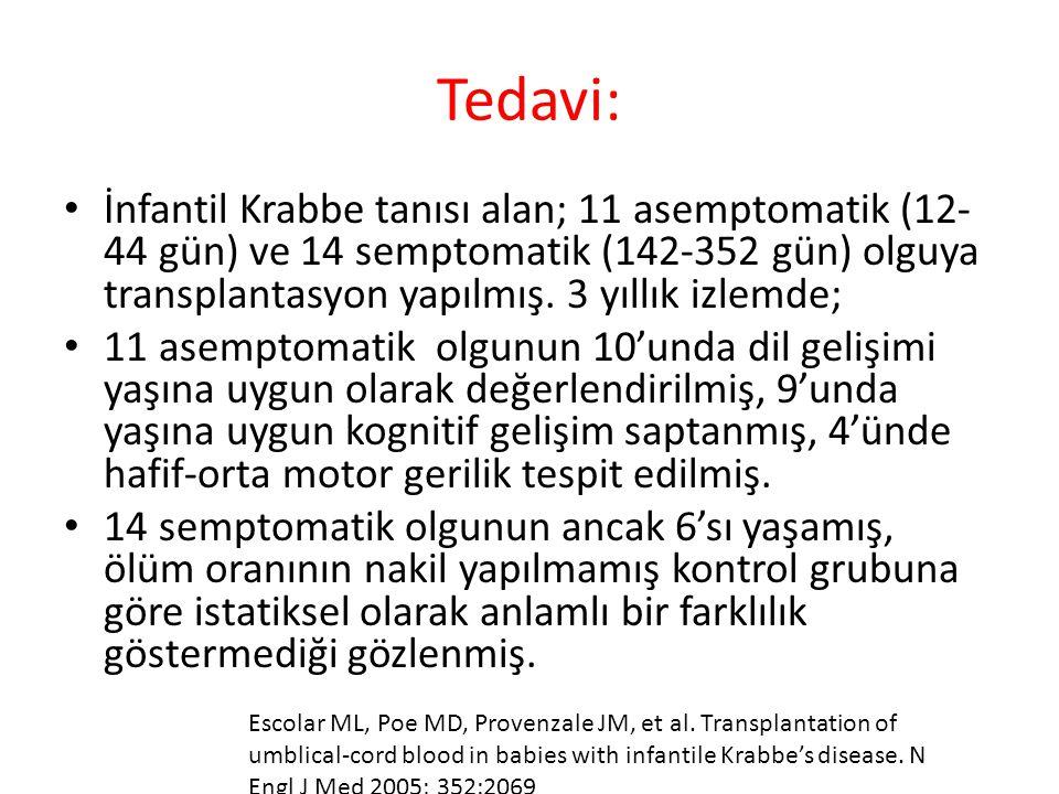 Tedavi: İnfantil Krabbe tanısı alan; 11 asemptomatik (12-44 gün) ve 14 semptomatik (142-352 gün) olguya transplantasyon yapılmış. 3 yıllık izlemde;