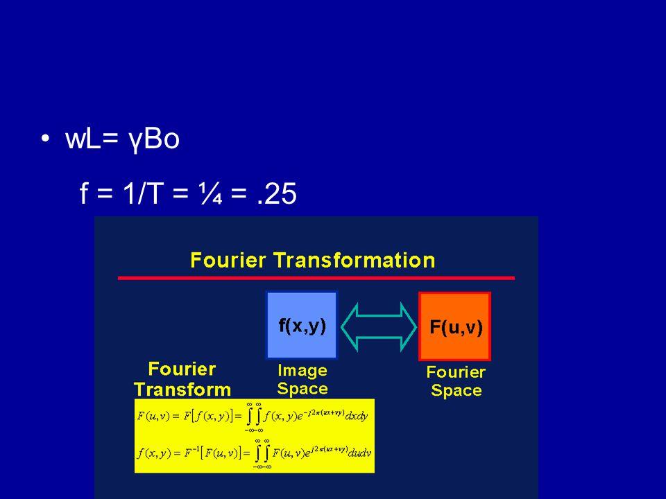 wL= γBo f = 1/T = ¼ = .25