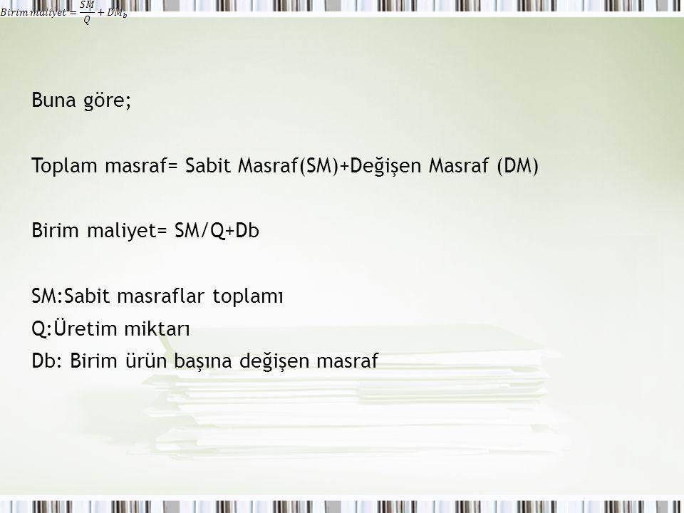 Buna göre; Toplam masraf= Sabit Masraf(SM)+Değişen Masraf (DM) Birim maliyet= SM/Q+Db. SM:Sabit masraflar toplamı.