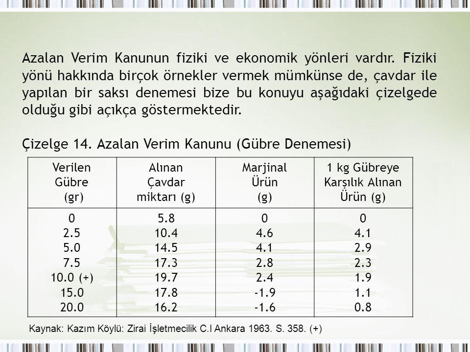 1 kg Gübreye Karşılık Alınan Ürün (g)