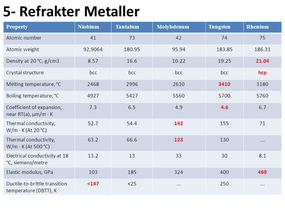 5- Refrakter Metaller Property Niobium Tantalum Molybdenum Tungsten