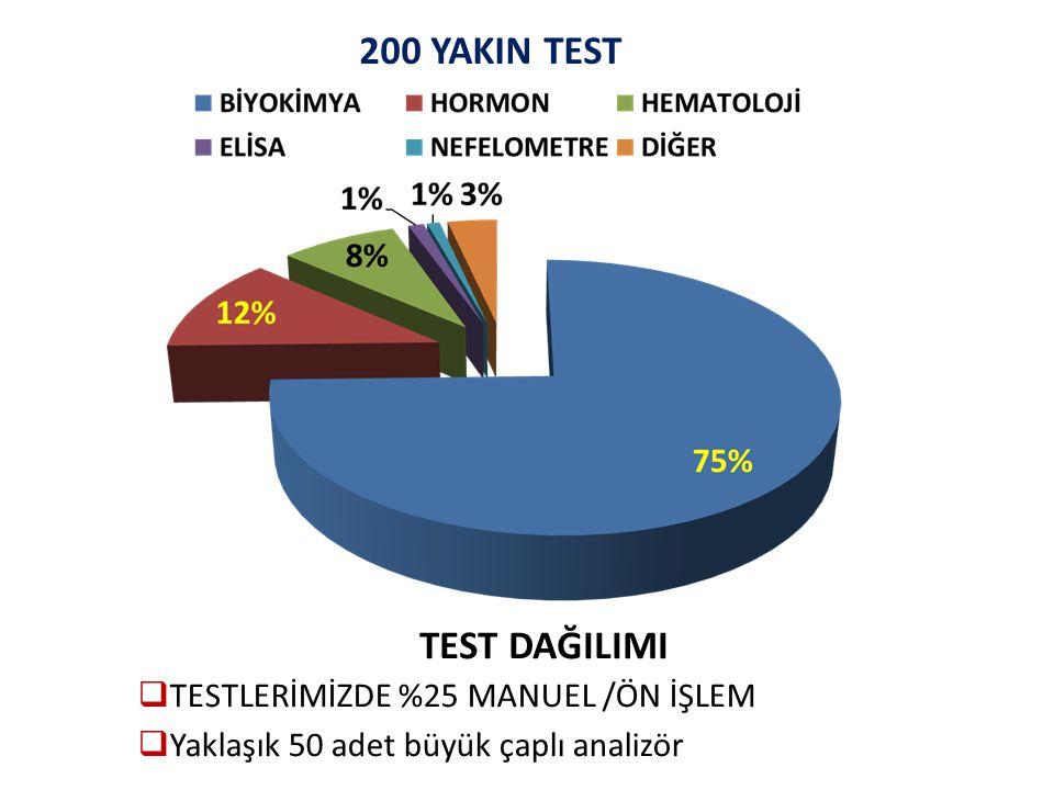 200 YAKIN TEST TEST DAĞILIMI TESTLERİMİZDE %25 MANUEL /ÖN İŞLEM