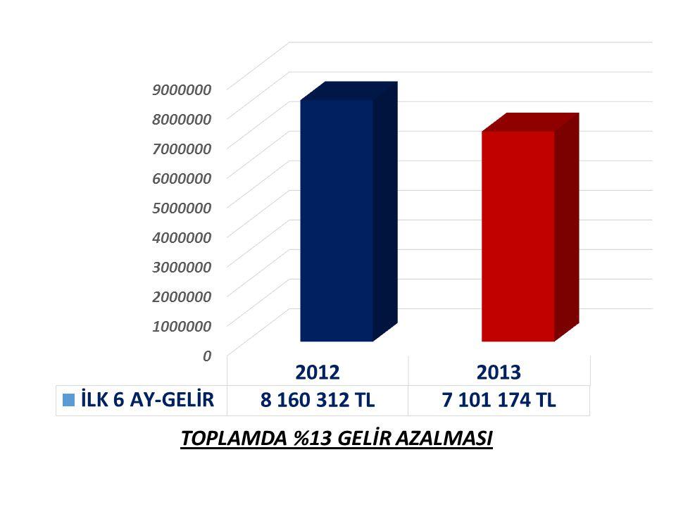 TOPLAMDA %13 GELİR AZALMASI