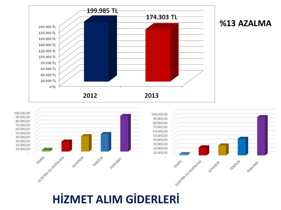 %13 AZALMA HİZMET ALIM GİDERLERİ