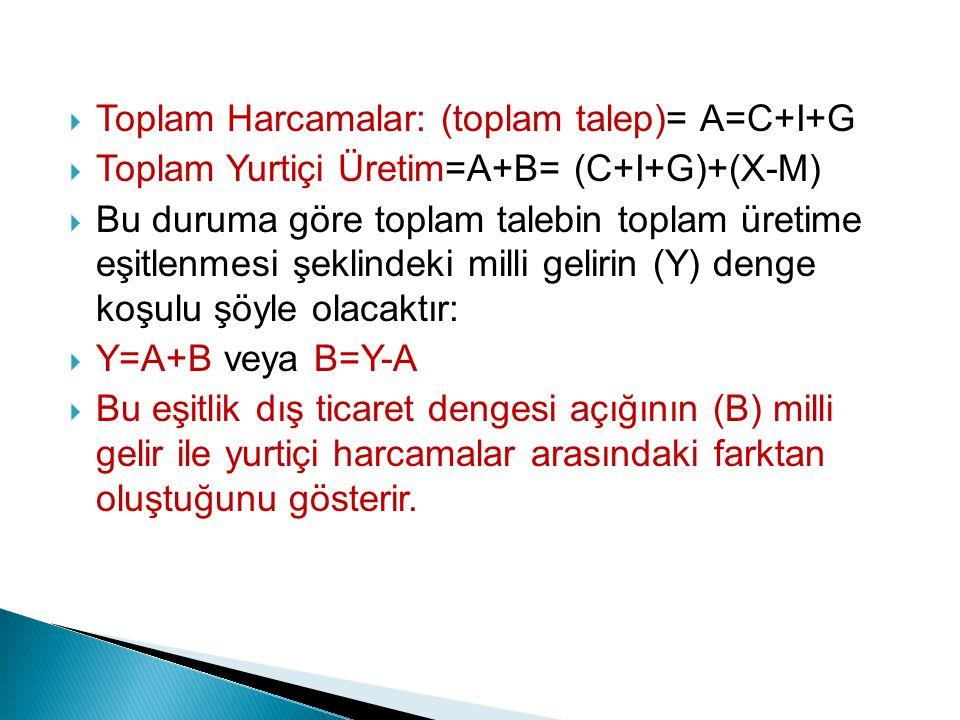 Toplam Harcamalar: (toplam talep)= A=C+I+G