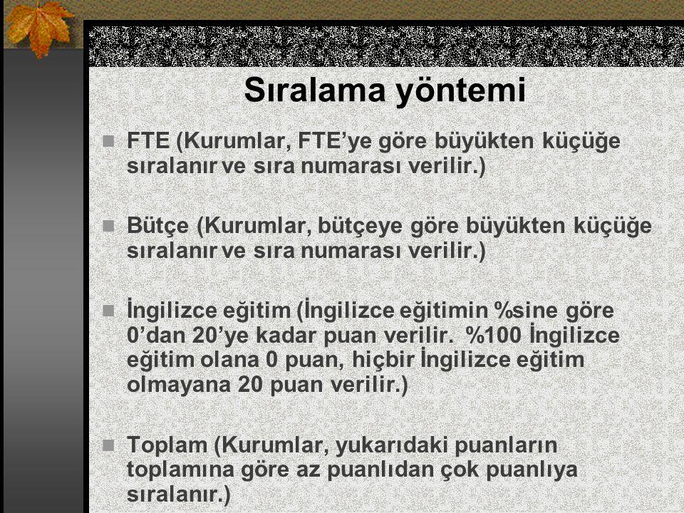 Sıralama yöntemi FTE (Kurumlar, FTE'ye göre büyükten küçüğe sıralanır ve sıra numarası verilir.)