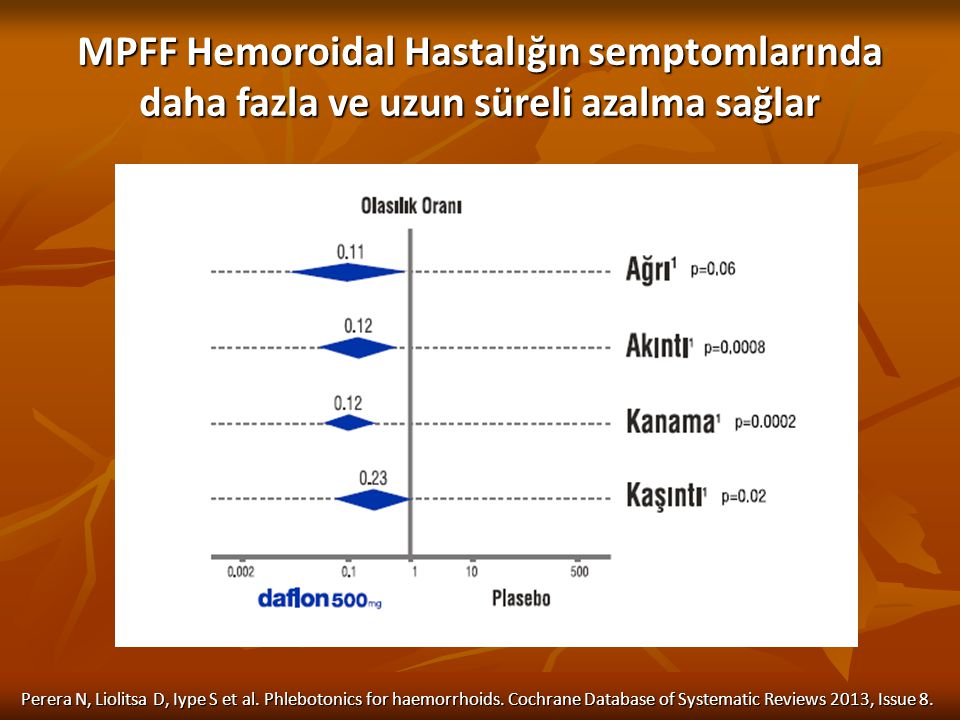 MPFF Hemoroidal Hastalığın semptomlarında daha fazla ve uzun süreli azalma sağlar