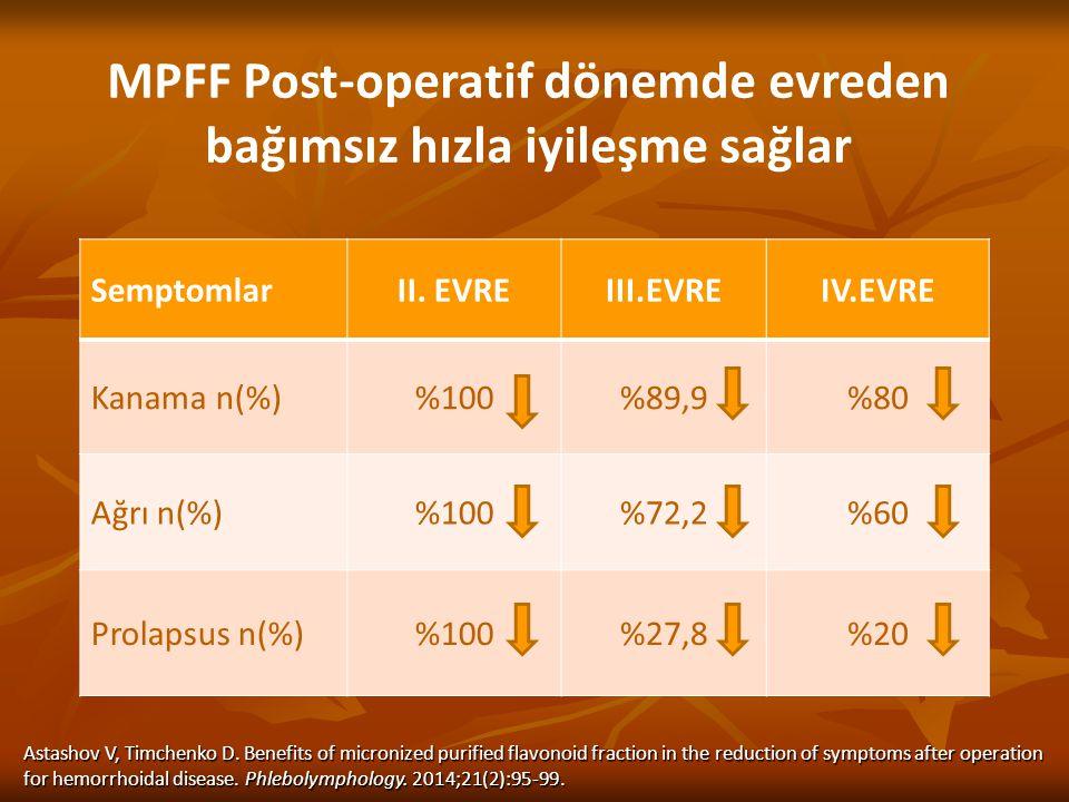 MPFF Post-operatif dönemde evreden bağımsız hızla iyileşme sağlar