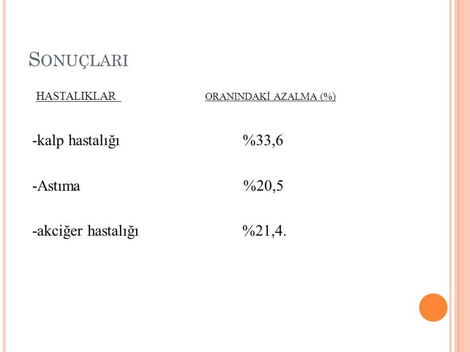 Sonuçlari HASTALIKLAR ORANINDAKİ AZALMA (%) -kalp hastalığı %33,6