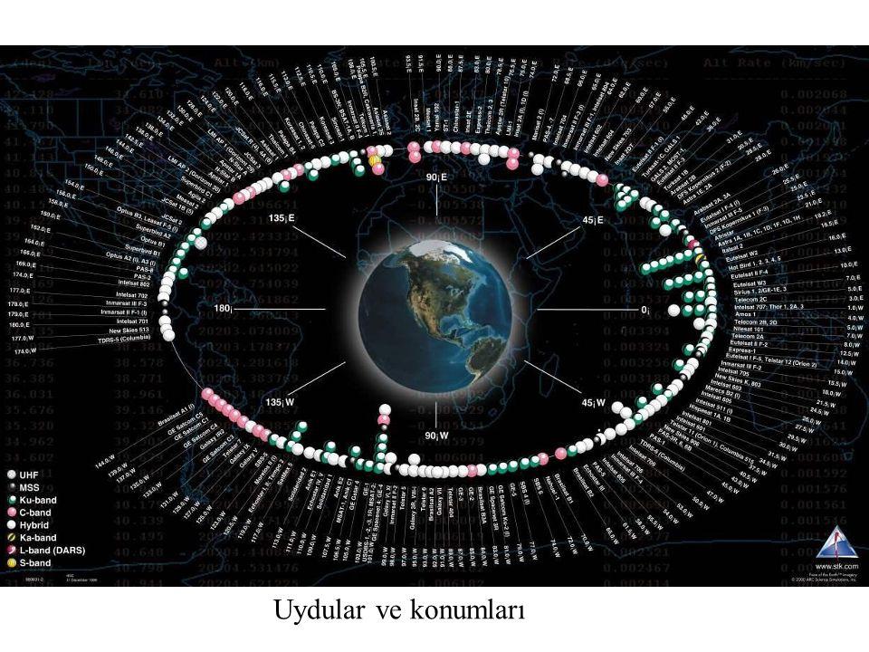 Uydular ve konumları