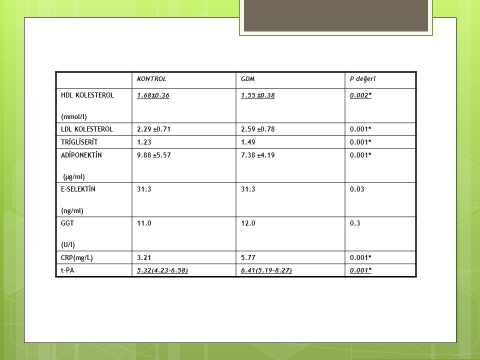 KONTROL GDM. P değeri. HDL KOLESTEROL. (mmol/l) 1.68±0.36. 1.55 ±0.38. 0.002* LDL KOLESTEROL.