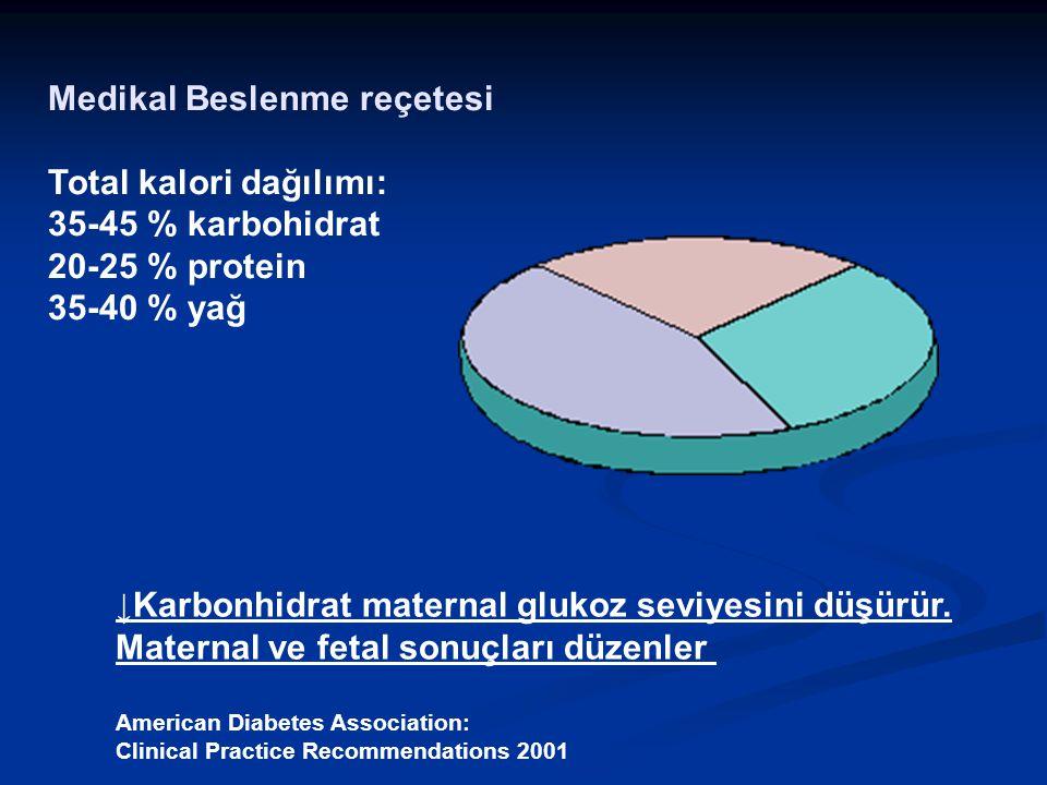 Medikal Beslenme reçetesi Total kalori dağılımı: 35-45 % karbohidrat