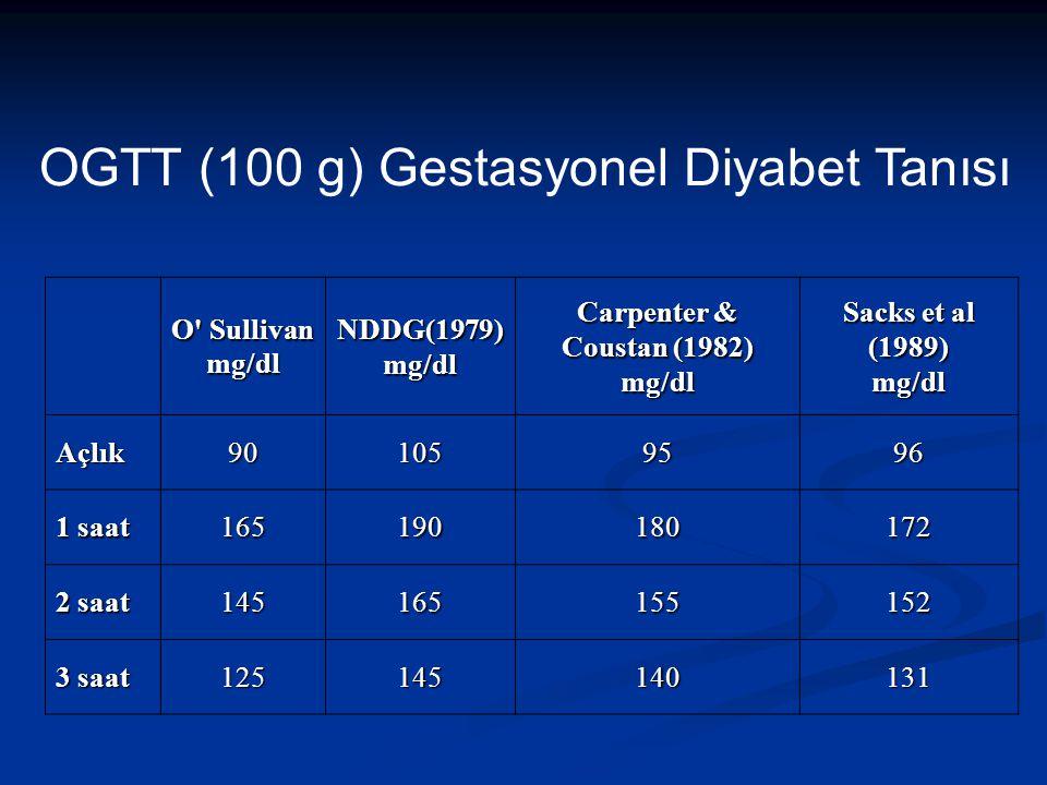 OGTT (100 g) Gestasyonel Diyabet Tanısı