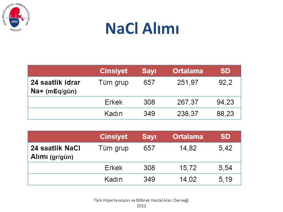 NaCl Alımı Cinsiyet Sayı Ortalama SD 24 saatlik idrar Na+ (mEq/gün)