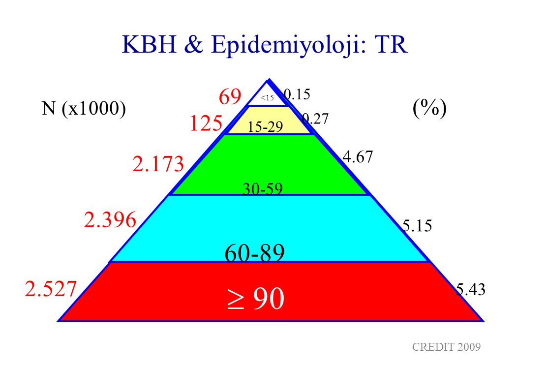 KBH & Epidemiyoloji: TR