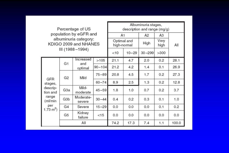 Figure 7 | Percentage of US population by estimated