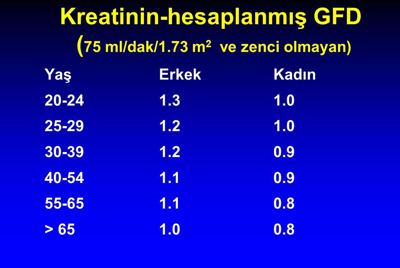 Kreatinin-hesaplanmış GFD (75 ml/dak/1.73 m2 ve zenci olmayan)