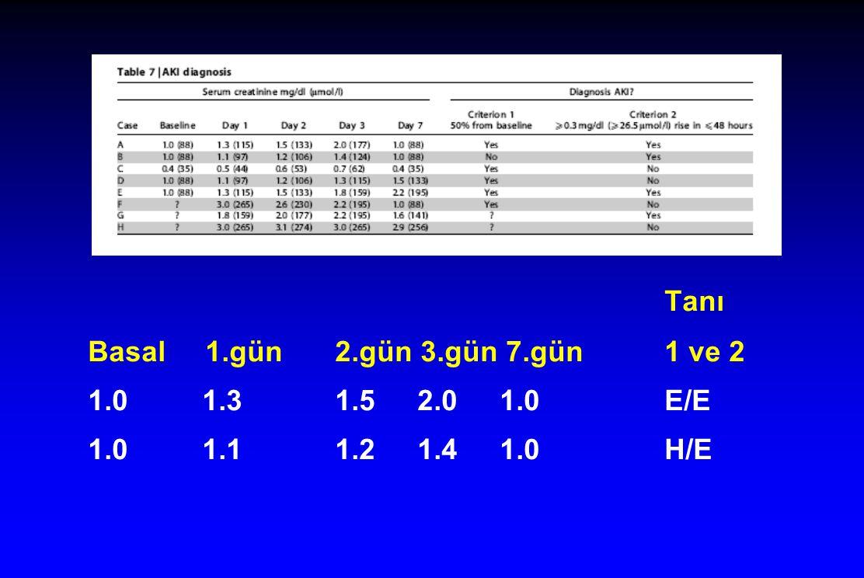Tanı Basal 1.gün 2.gün 3.gün 7.gün 1 ve 2 1.0 1.3 1.5 2.0 1.0 E/E
