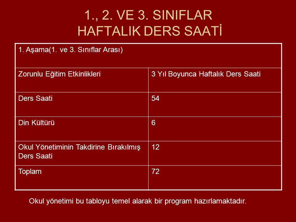 1., 2. VE 3. SINIFLAR HAFTALIK DERS SAATİ
