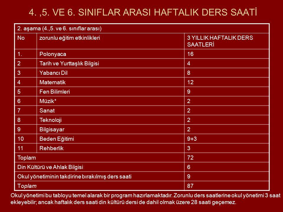 4. ,5. VE 6. SINIFLAR ARASI HAFTALIK DERS SAATİ