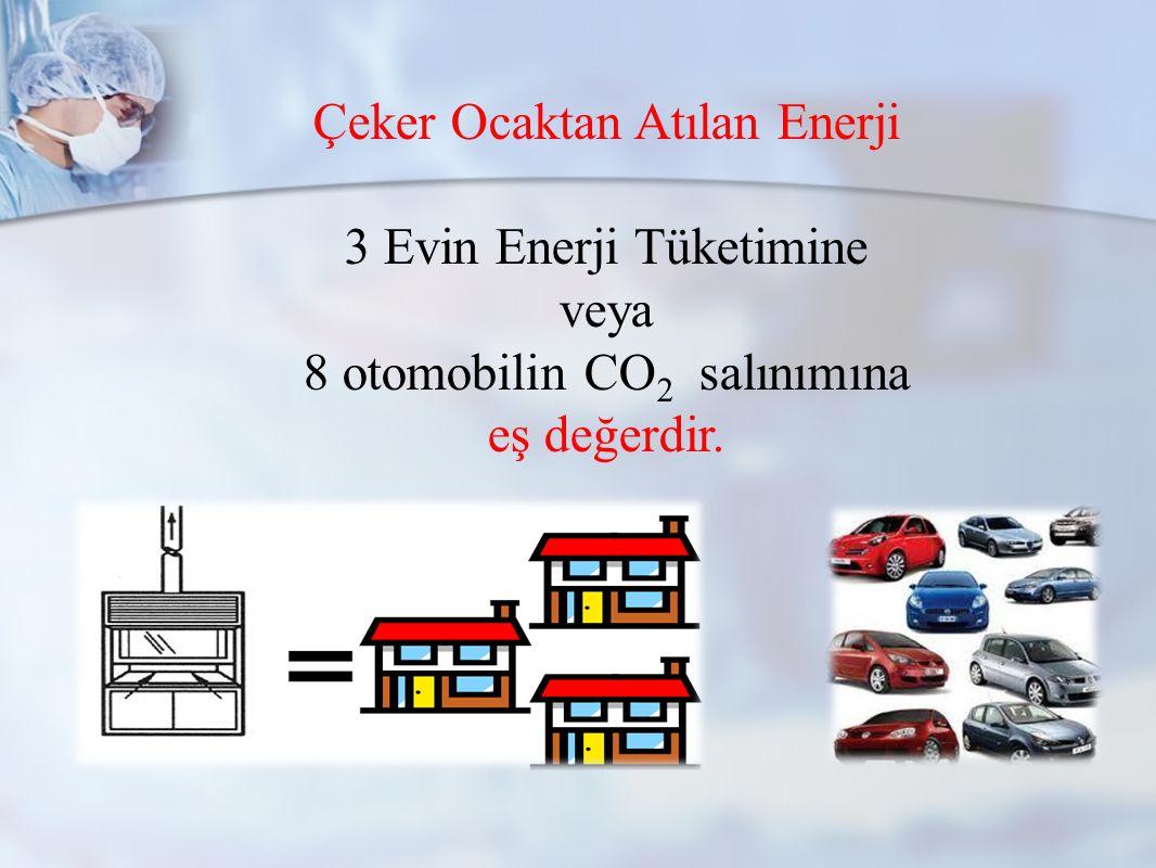 Çeker Ocaktan Atılan Enerji 3 Evin Enerji Tüketimine veya