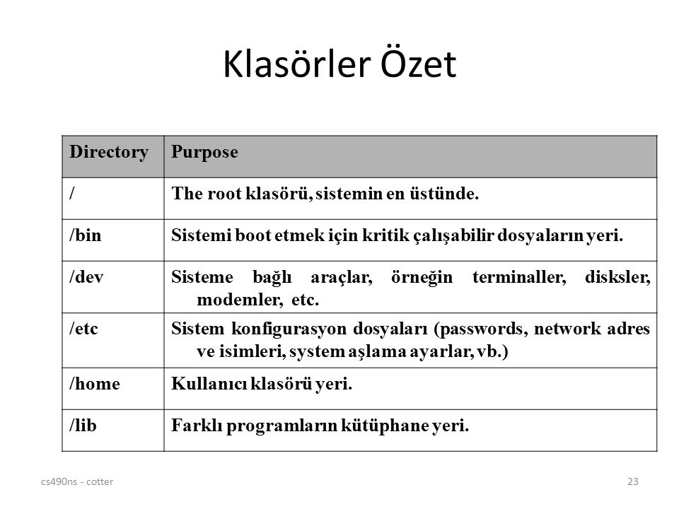 Klasörler Özet Directory Purpose /