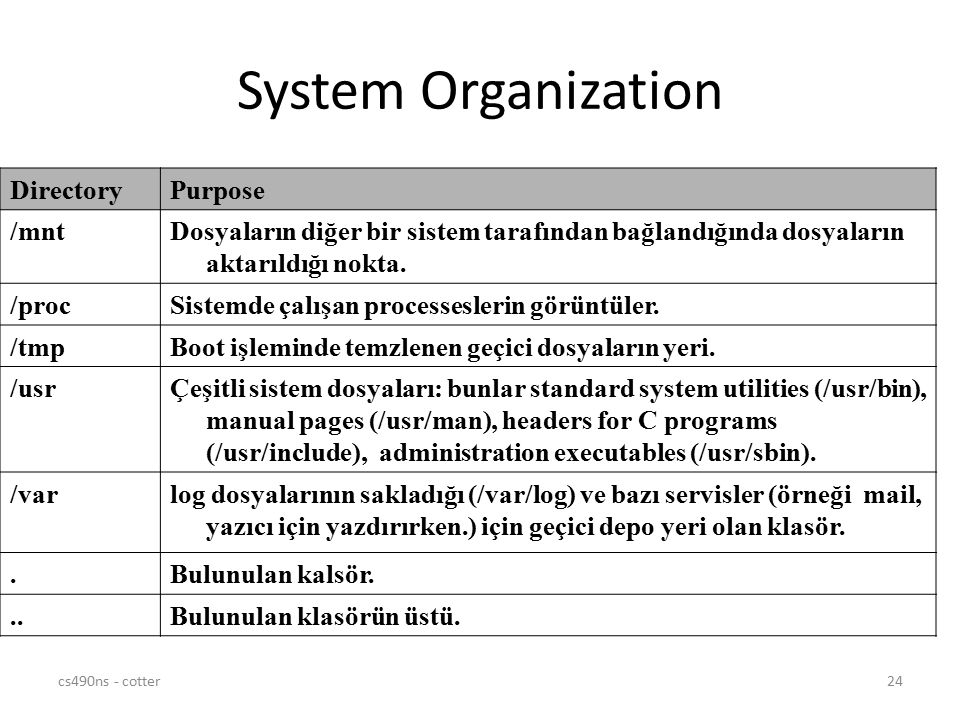 System Organization Directory Purpose /mnt