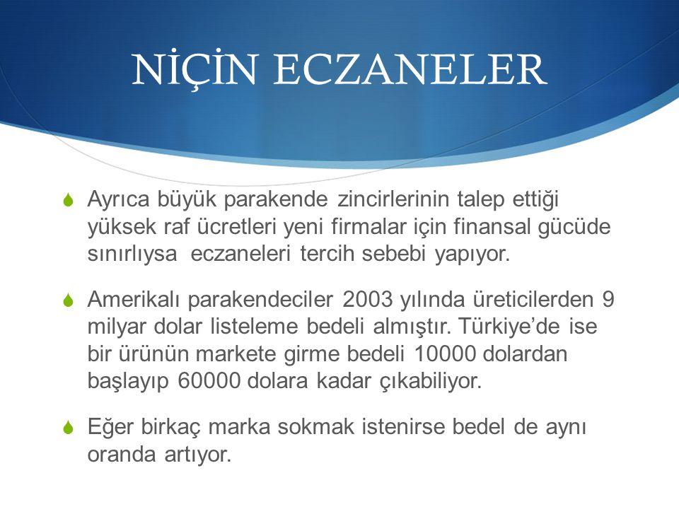 NİÇİN ECZANELER
