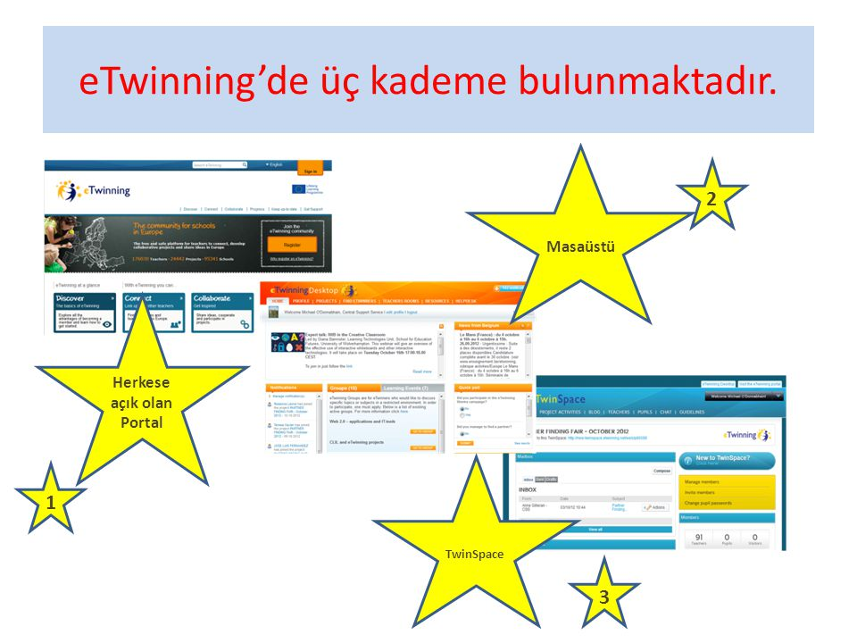 eTwinning'de üç kademe bulunmaktadır.