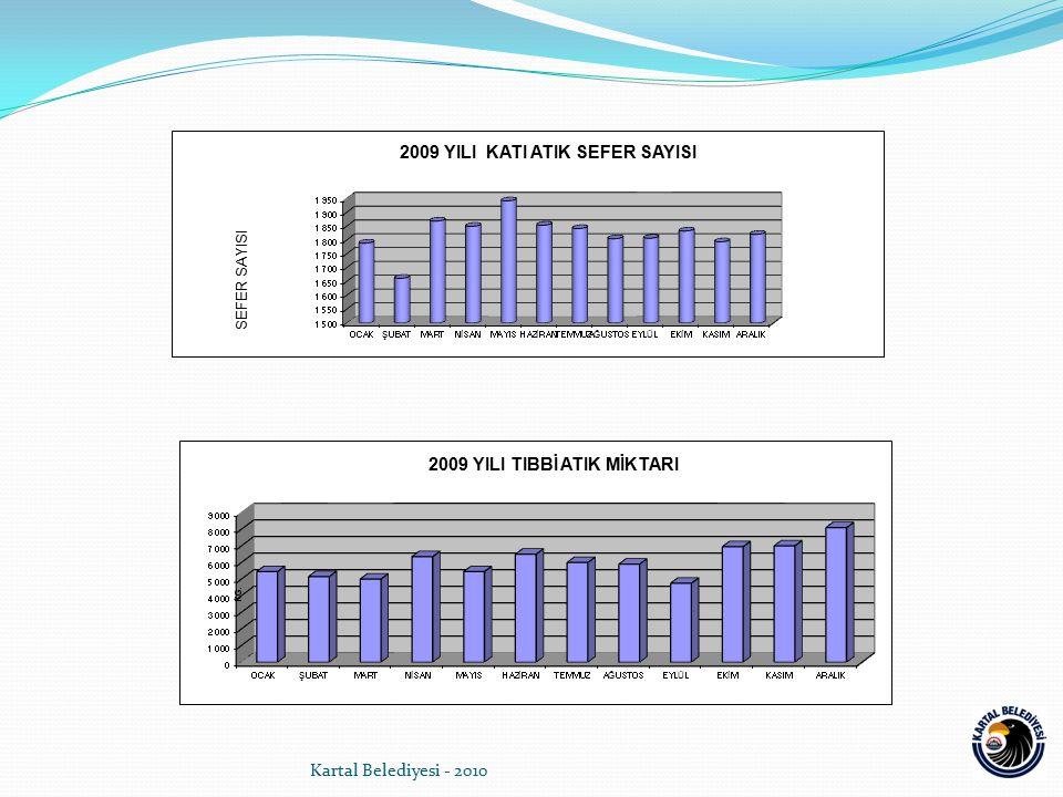 Kartal Belediyesi - 2010