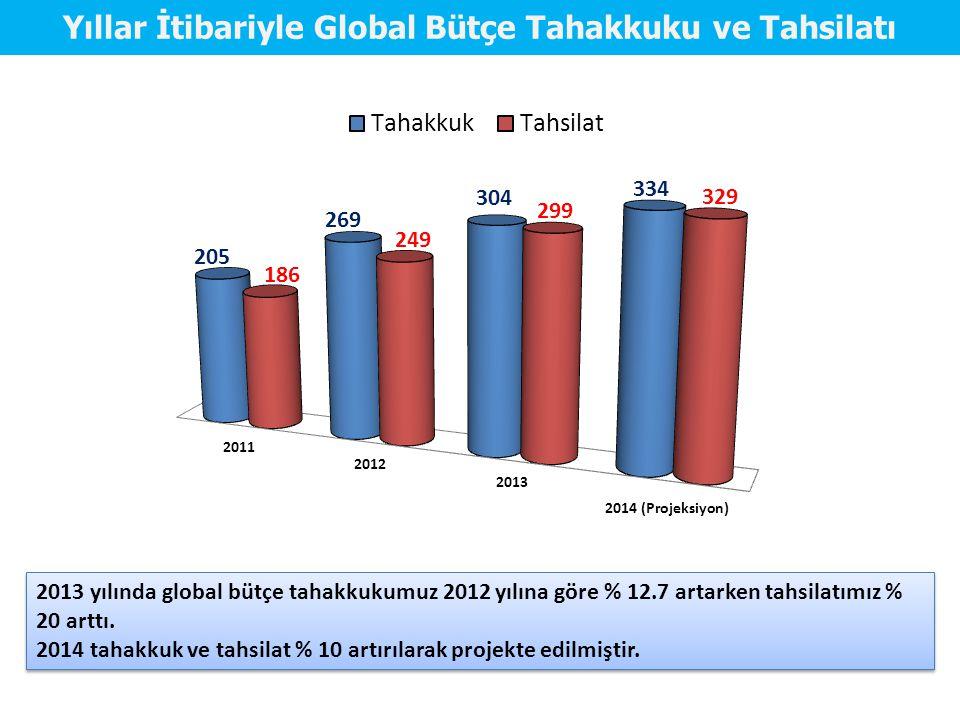 Yıllar İtibariyle Global Bütçe Tahakkuku ve Tahsilatı