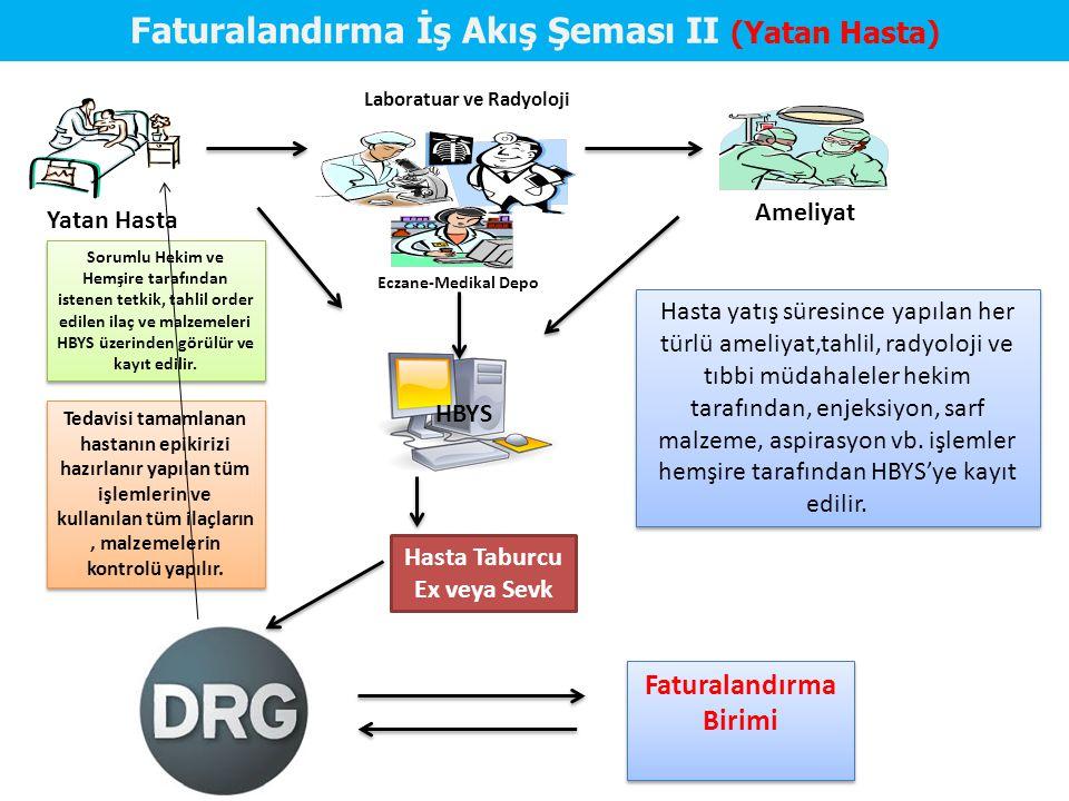 Faturalandırma İş Akış Şeması II (Yatan Hasta)