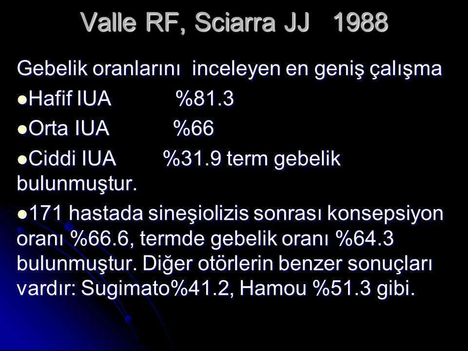 Valle RF, Sciarra JJ 1988 Gebelik oranlarını inceleyen en geniş çalışma. Hafif IUA %81.3.