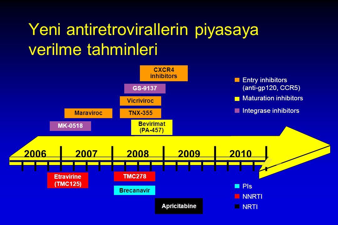 Yeni antiretrovirallerin piyasaya verilme tahminleri