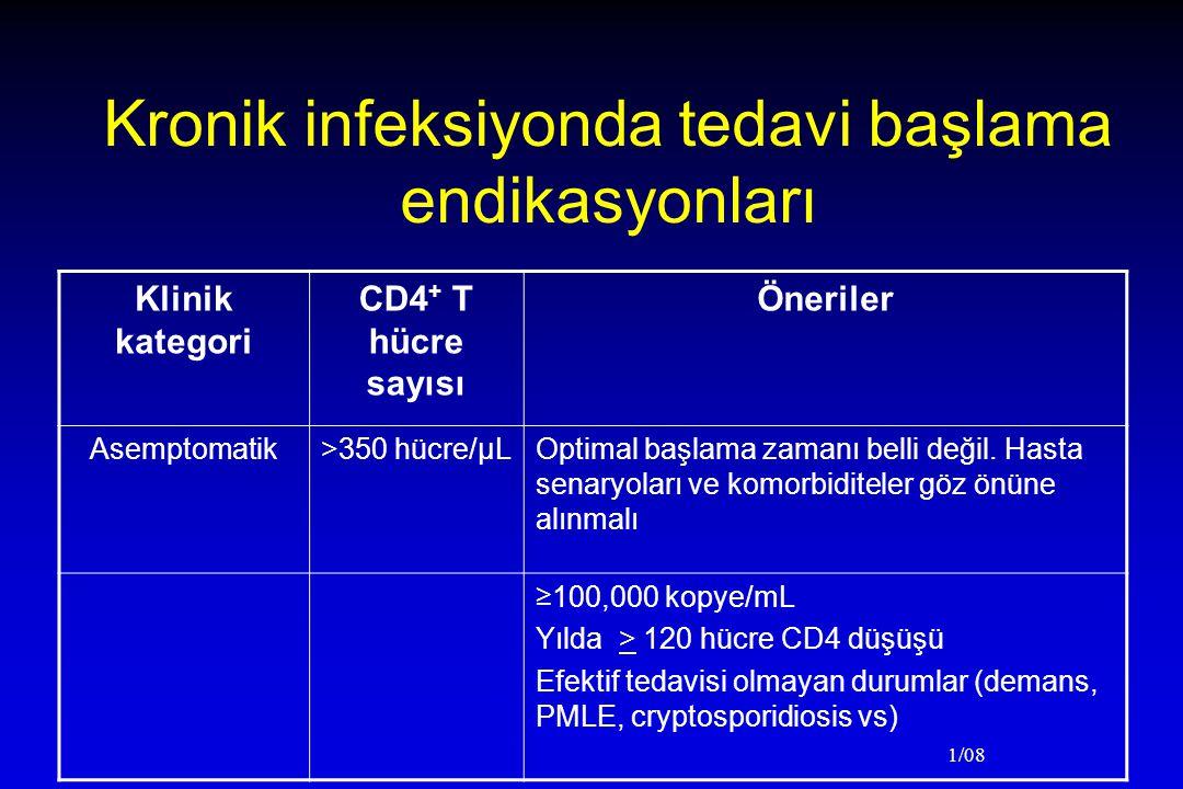 Kronik infeksiyonda tedavi başlama endikasyonları