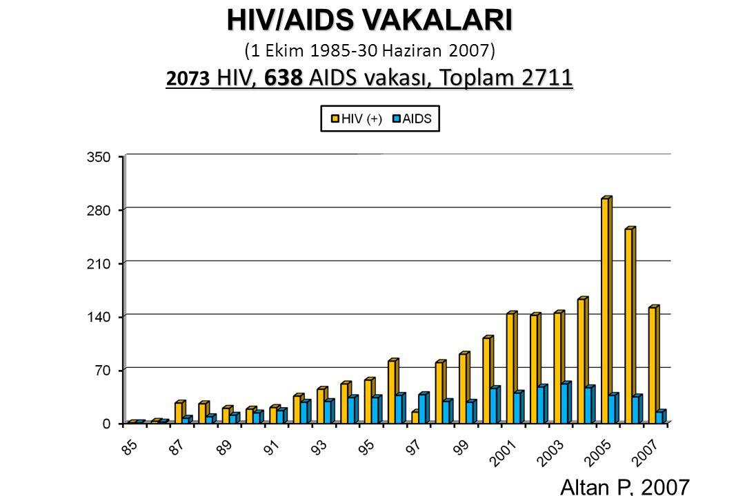 HIV/AIDS VAKALARI (1 Ekim 1985-30 Haziran 2007) 2073 HIV, 638 AIDS vakası, Toplam 2711