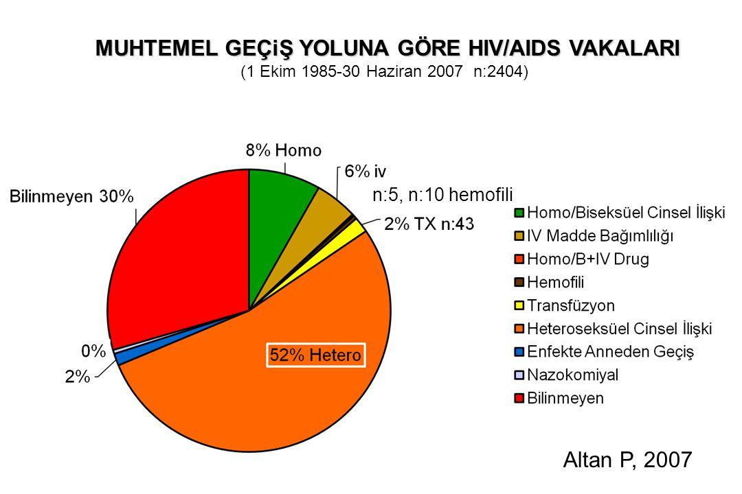 MUHTEMEL GEÇiŞ YOLUNA GÖRE HIV/AIDS VAKALARI