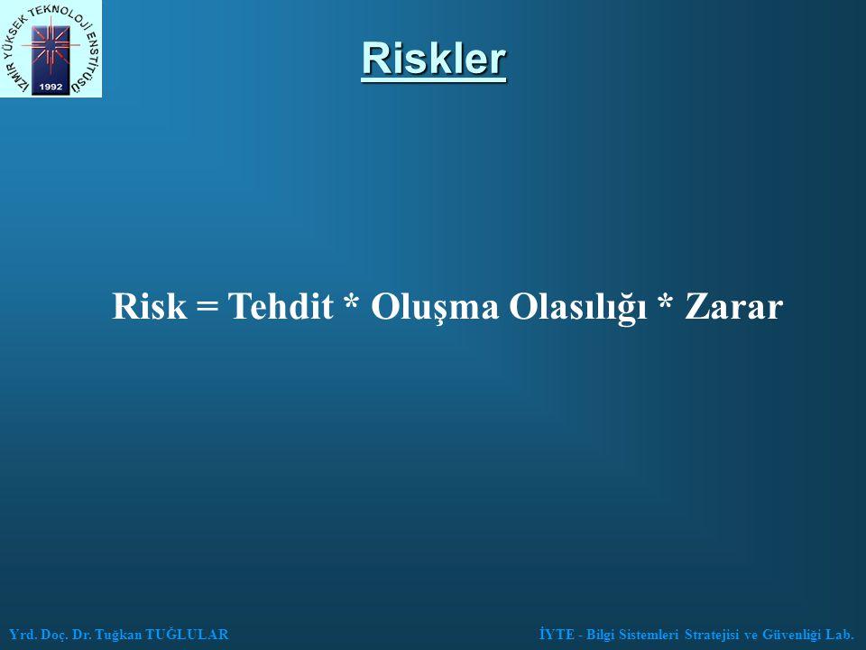 Risk = Tehdit * Oluşma Olasılığı * Zarar