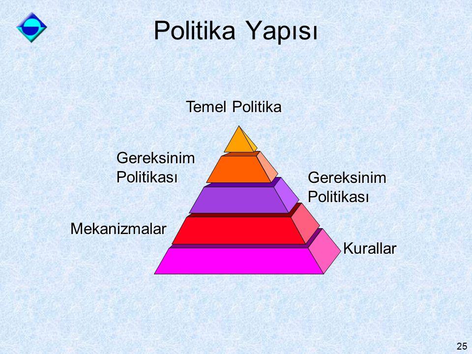 Politika Yapısı Temel Politika Gereksinim Politikası Gereksinim