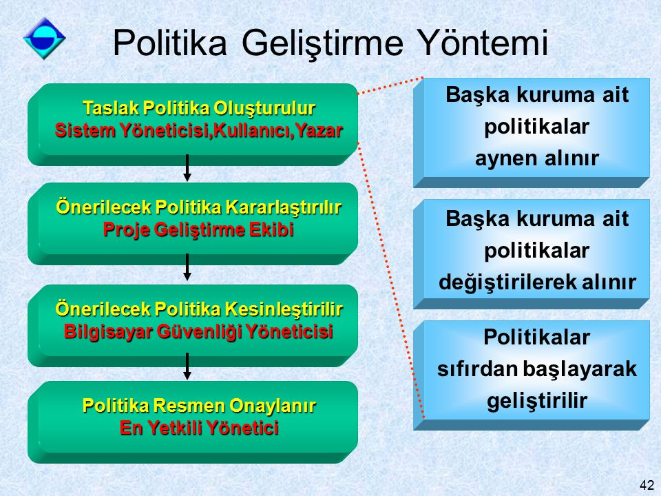 Politika Geliştirme Yöntemi
