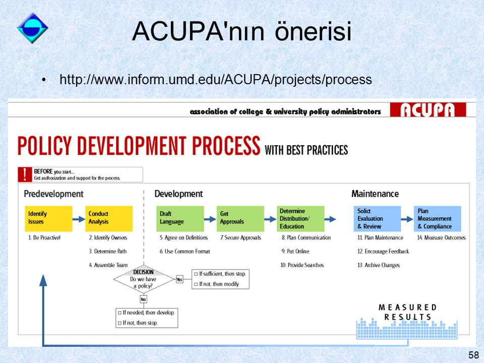 ACUPA nın önerisi http://www.inform.umd.edu/ACUPA/projects/process