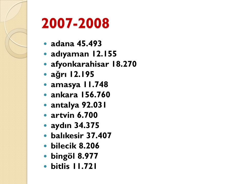 2007-2008 adana 45.493 adıyaman 12.155 afyonkarahisar 18.270