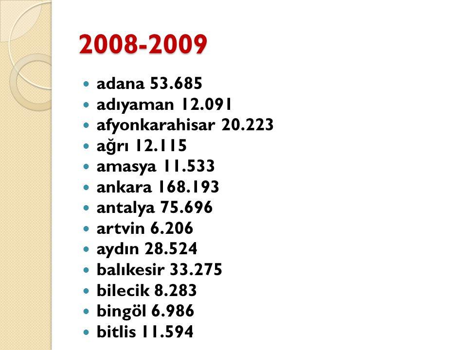 2008-2009 adana 53.685 adıyaman 12.091 afyonkarahisar 20.223