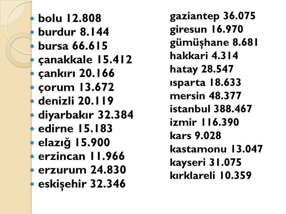 bolu 12.808 burdur 8.144 bursa 66.615 çanakkale 15.412 çankırı 20.166