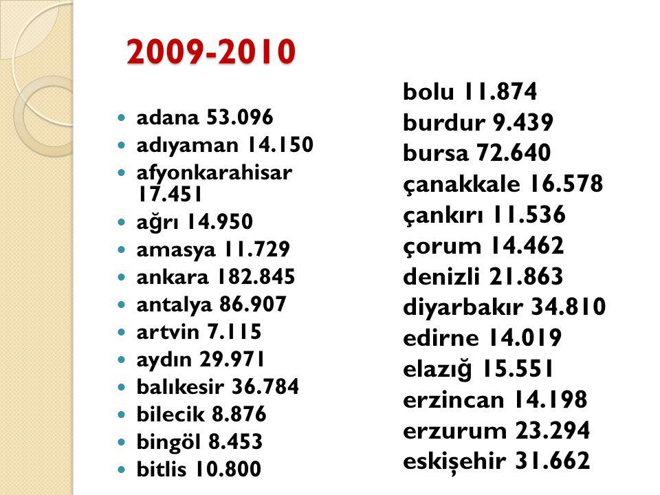 2009-2010 bolu 11.874 burdur 9.439 bursa 72.640 çanakkale 16.578