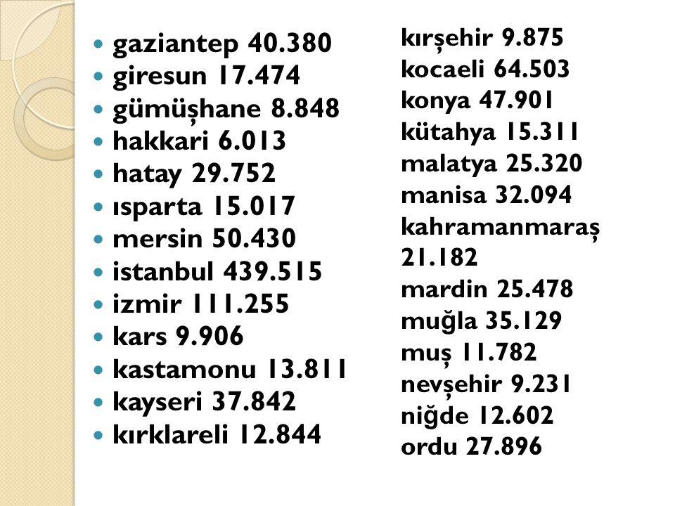 gaziantep 40.380 giresun 17.474 gümüşhane 8.848 hakkari 6.013