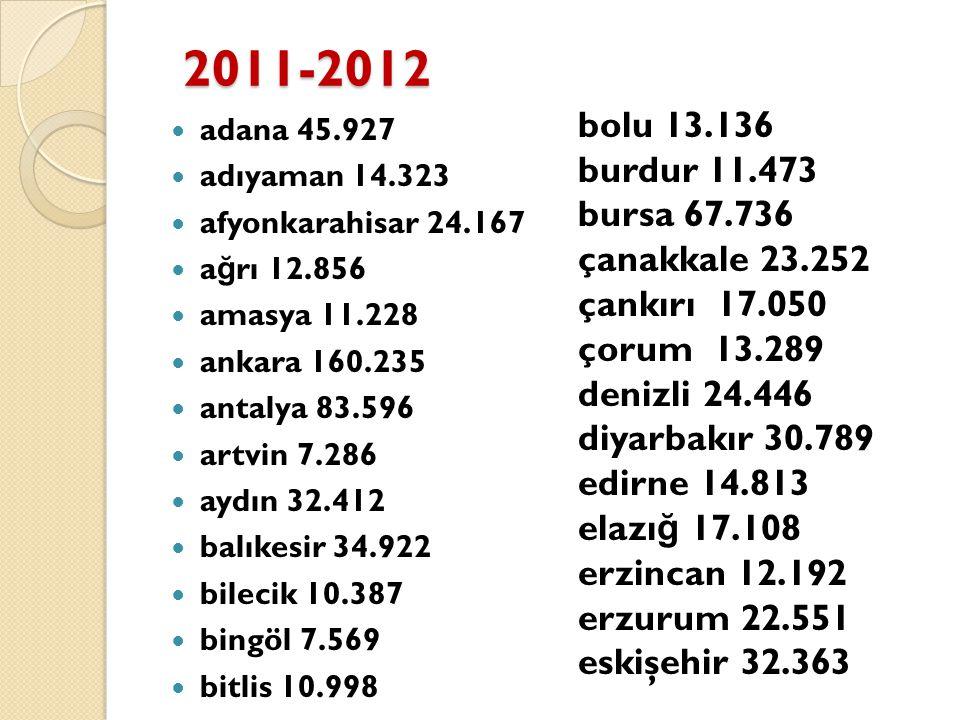 2011-2012 bolu 13.136 burdur 11.473 bursa 67.736 çanakkale 23.252